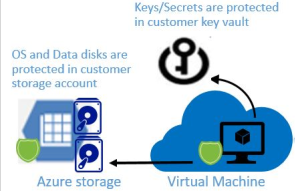 disk-encryption-vm-on-azure