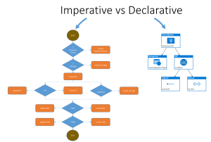 imperative-vs-declarative