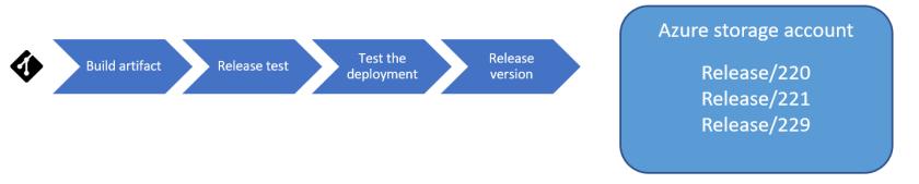 overview releasepipeline1