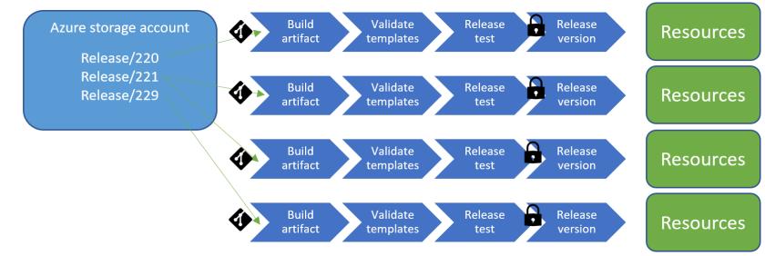 overview releasepipeline2