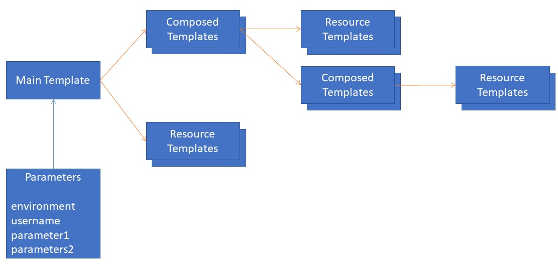 Best practices using Azure Resource Manager templates