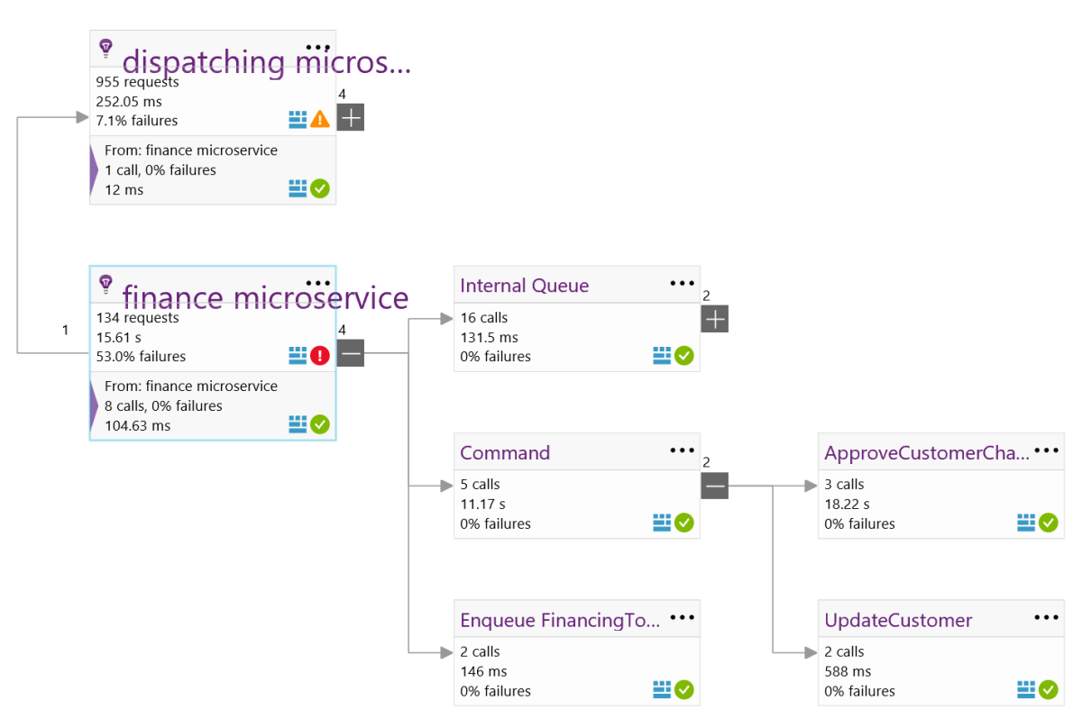 Cross process Application Insights with Multi-Role Application Map