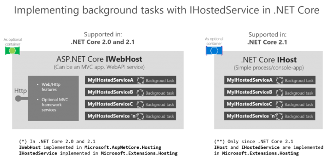 ASP NET Core background processing with IHostedService